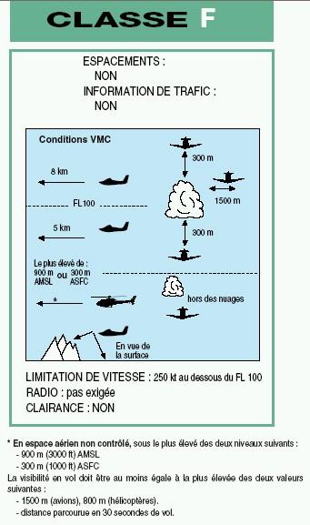 Informations sur les Instructions de Vol des Aéronefs Classe17