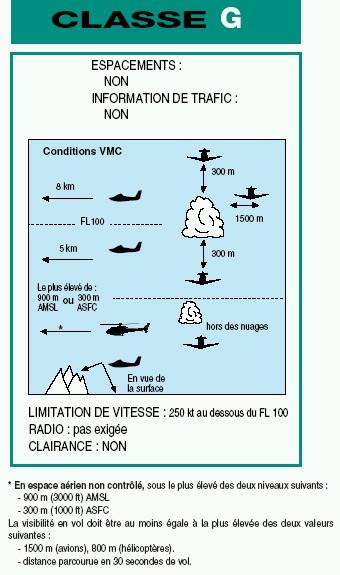 Informations sur les Instructions de Vol des Aéronefs Classe18