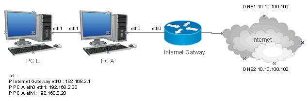 Sharing Internet untuk 2 PC dengan Bridge Windows Topolo10