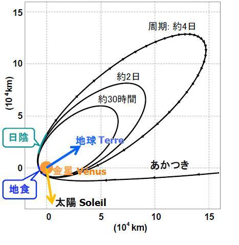 Akatsuki (Venus Climate Orbiter) - Mission de la sonde spatiale - Page 2 Akatsu10