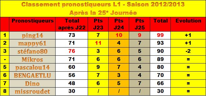 Classement des pronostiqueurs L1 - 2012/2013 - Page 2 Classe10
