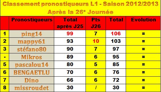 Classement des pronostiqueurs L1 - 2012/2013 - Page 2 Classe11