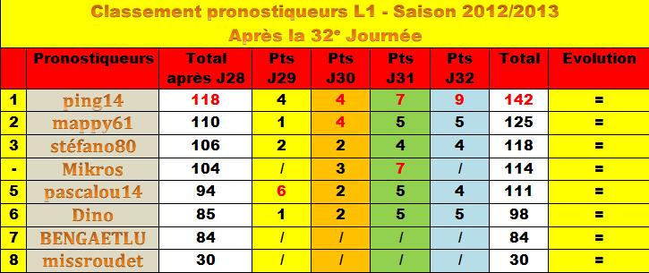 Classement des pronostiqueurs L1 - 2012/2013 - Page 2 Classe13