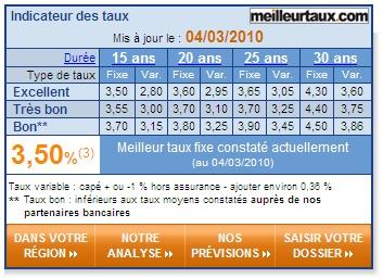 meilleurtaux.com : baisse des taux de crédit en mars 2010 Mtmars10