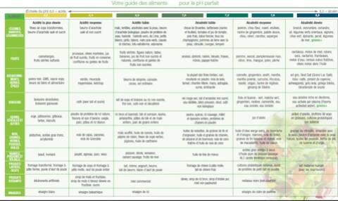L Equilibre Acido Basique L Indice Pral