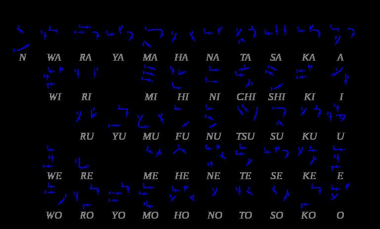 Belajar Bahasa Jepang Kataka10