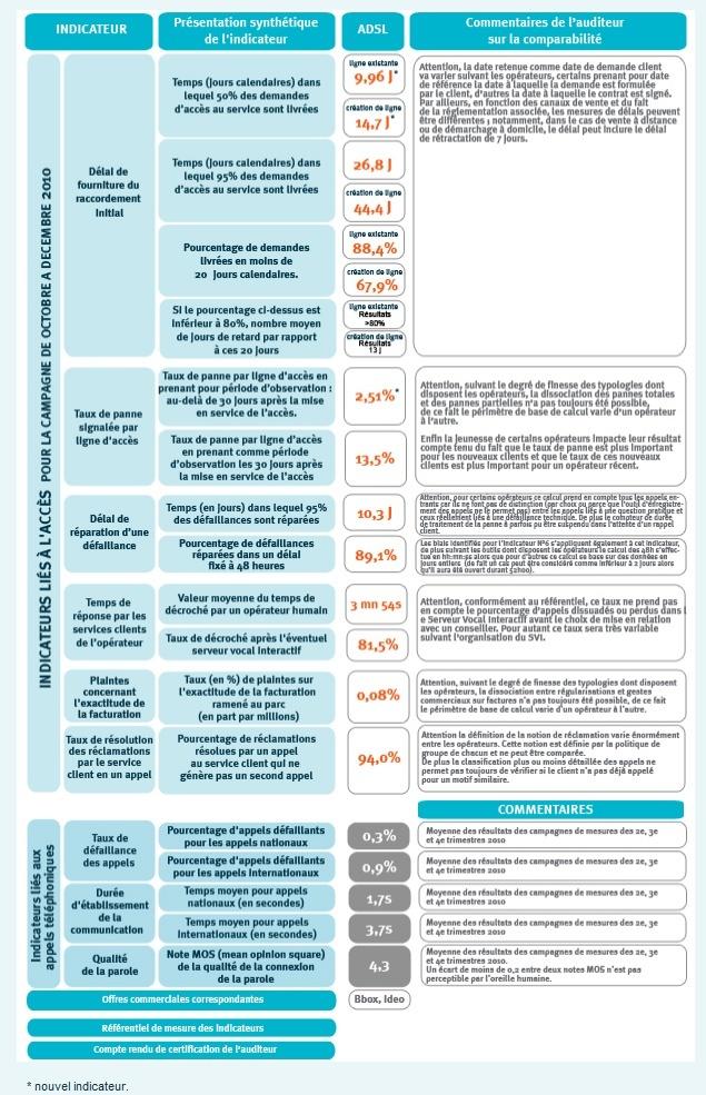 Publication des indicateurs de qualité, du 4ème trimestre 2010 4etrim10