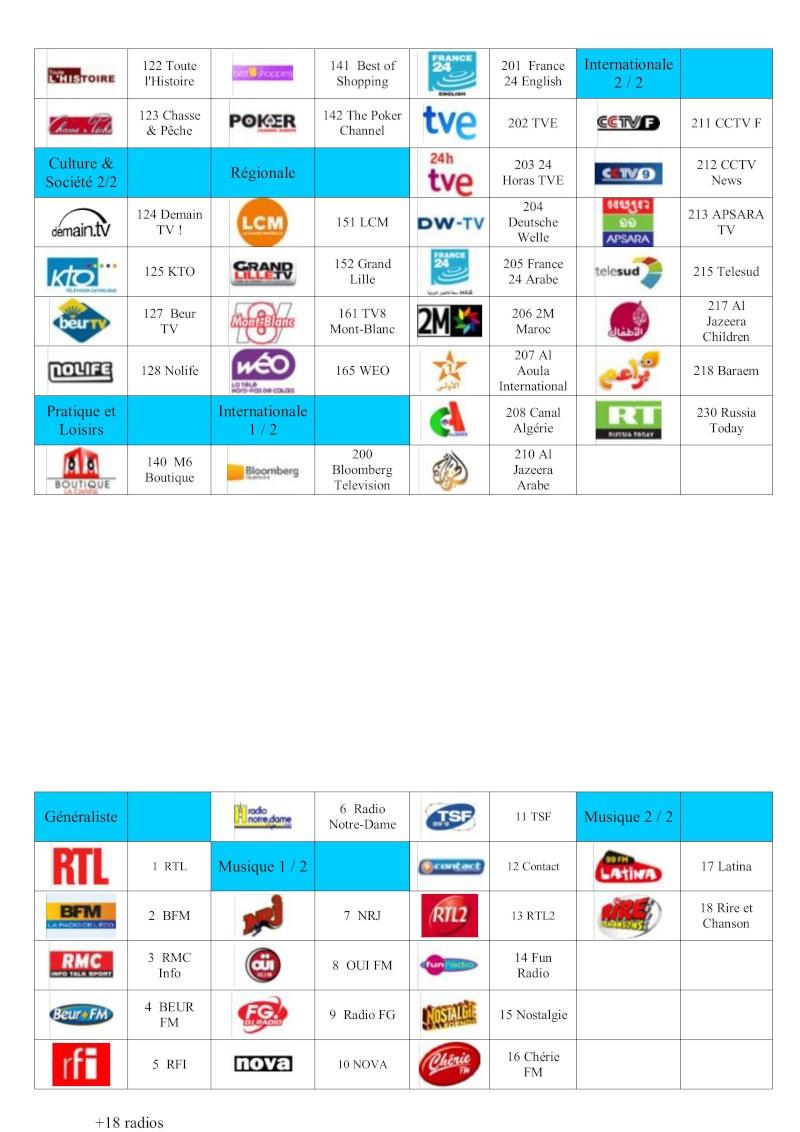 Liste des chaînes avec Bbox TV Fibre Bouygu10