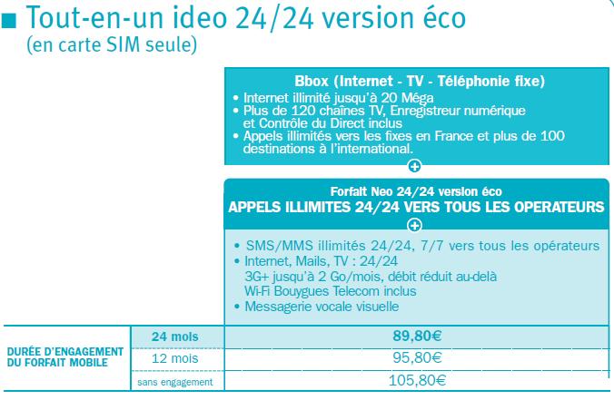 [#1]Récapitulatif des nouveaux Ideo ADSL Eco24210