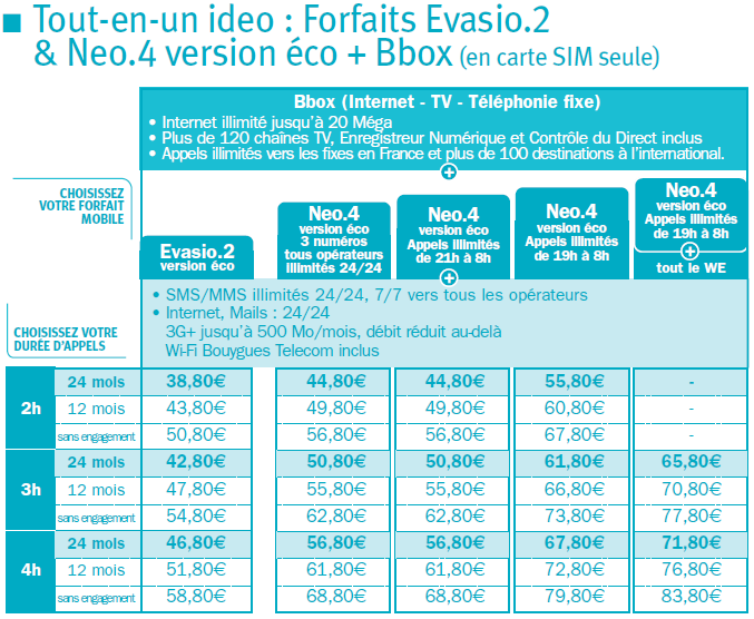 [#1]Récapitulatif des nouveaux Ideo ADSL Ecoeva10
