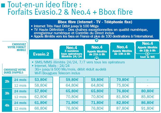 [#2]Et voici cette fois, les nouveaux ideo fibre! Fibree10