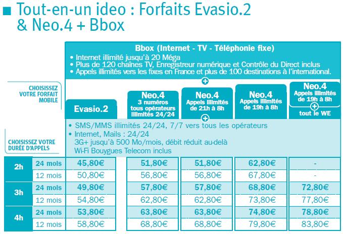 [#1]Récapitulatif des nouveaux Ideo ADSL Ideoev10