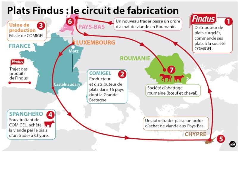 Le développement durable Findus10