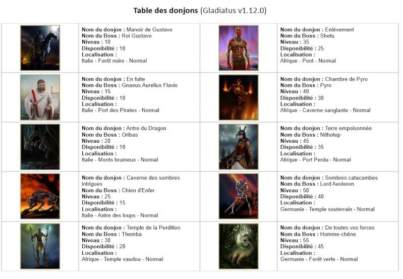 Liste des donjons Loca_d10