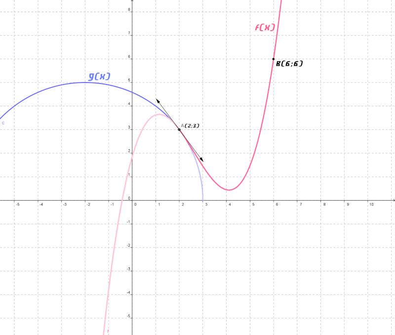Un problème de courbure (à préparer pour la compo ...) Probpa12