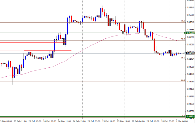 EUR/GBP- Sell *Trade Closed -1.0 R:R*    Eurgbp10