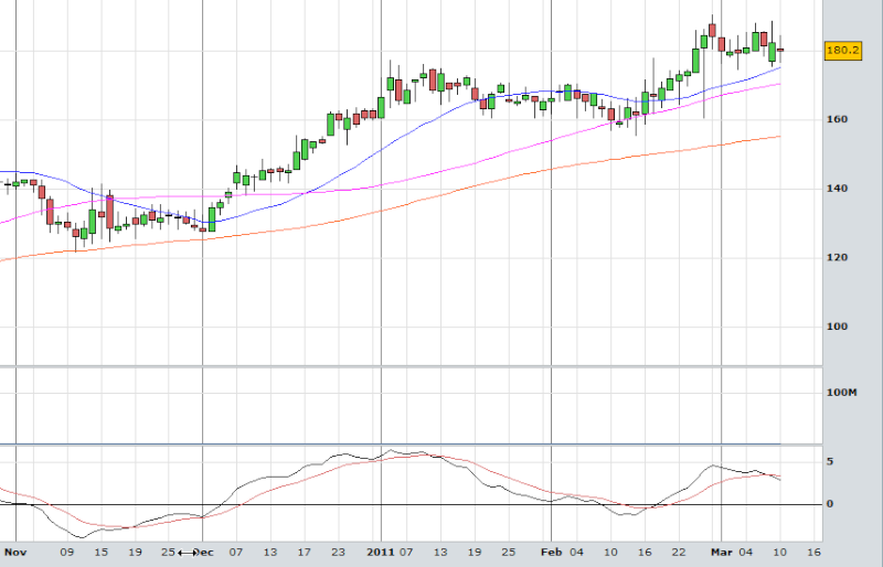 SPD (Sports Direct) - SELL *Trade Closed -1.0 R:R*    Spd-1010