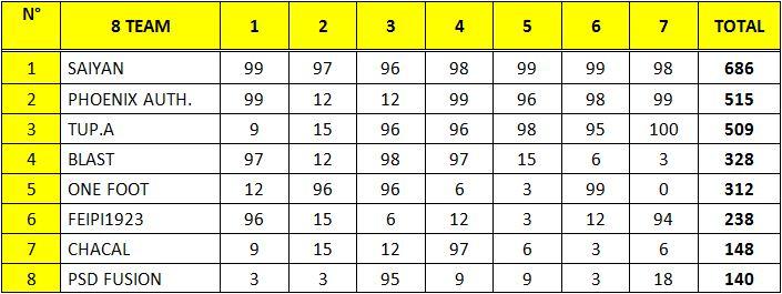 Résultats de la Coupe de Polynésie 2010 Qualif10