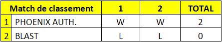 Résultats de la Coupe de Polynésie 2010 Troisi10