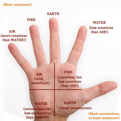 I - The thumb represents the inner essence of man! - Page 25 Hand-410