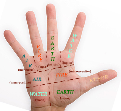 I - The thumb represents the inner essence of man! - Page 42 Hand-a12