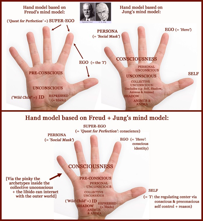 Jung's Model of the Psyche Applied to the Hand Hand-j20