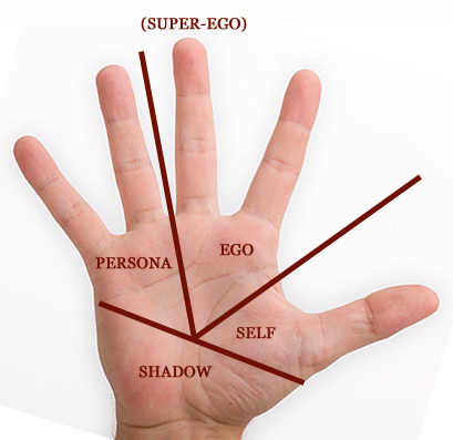 Jung's Model of the Psyche Applied to the Hand Hand-s10