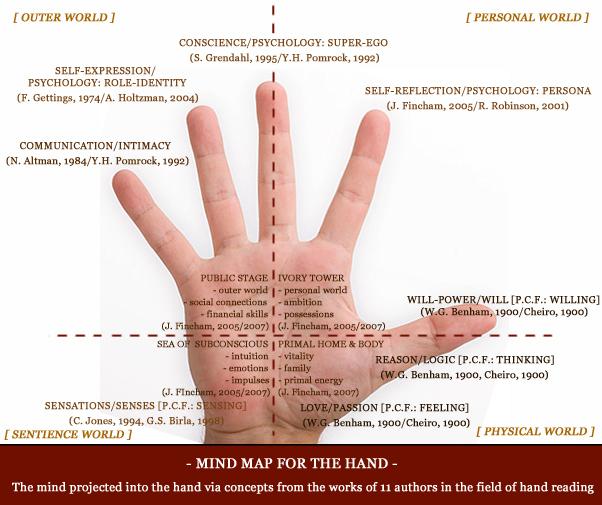 I - The thumb represents the inner essence of man! Thumb-16