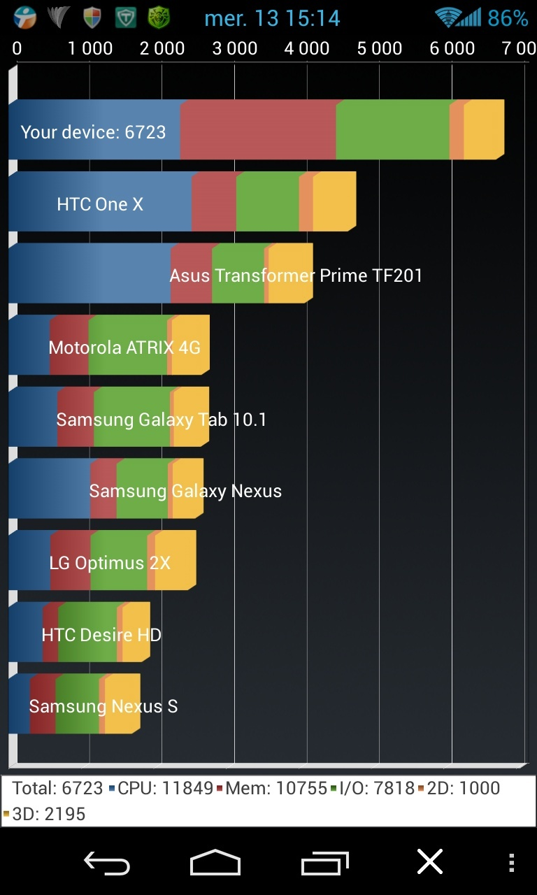 [INFO] Recensement Résultats Benchmark (Android) sous Antutu et Quadrant Screen17