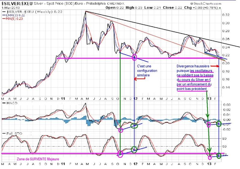 Analyse technique silver ( argent ) en euro Silver10