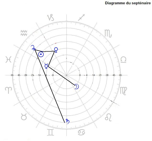 Septenaire : AstroGéocentrique - Page 2 Septan10