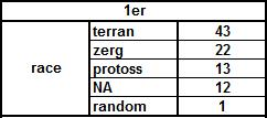 statistiques Race110
