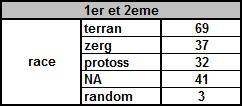 statistiques Race1210