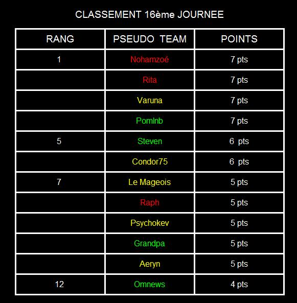 Classement jeu du pronostique - Page 2 Tablea12