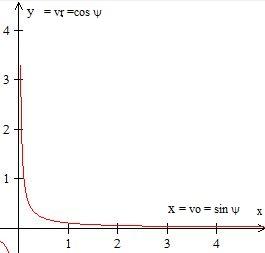 Rotation et vortex, source et unité des forces de la nature. Coordo10