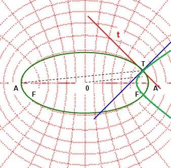 Rotation et vortex, source et unité des forces de la nature. Tangen10