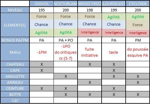 Guide rapide des combinaisons de panos 2.11 Tri10