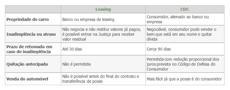 Como comprar o seu carro? (veja aqui a diferença entre financiamentos, [i]leasing[/i], CDC, comprar a vista, etc..) Leasin11