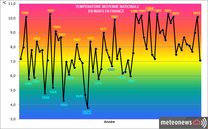 Bilans climatologiques mensuels et trimestriels pour la France Mars10