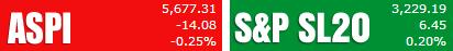 Trade Summary Market - 11/03/2013 Aspi30