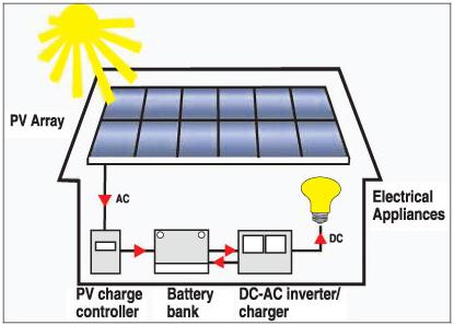 Feasibility of solar electricity in Sri Lanka Captur10