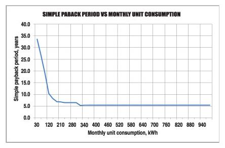 Feasibility of solar electricity in Sri Lanka Captur12