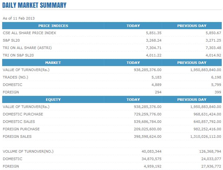 Trade Summary Market - 11/02/2013 Cse110
