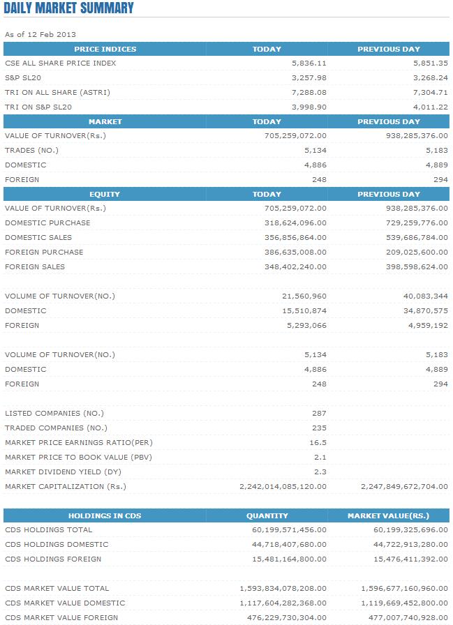 Trade Summary Market - 12/02/2013 Cse111