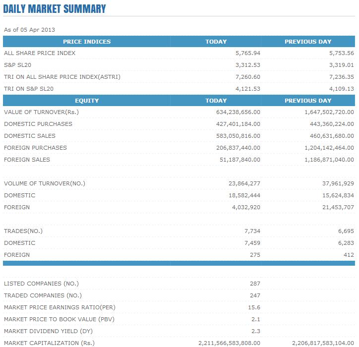 Trade Summary Market - 05/04/2013 Cse1110