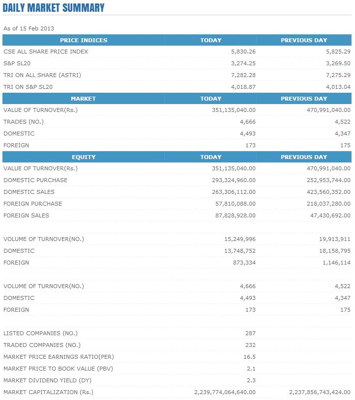 Trade Summary Market - 15/02/2013 Cse114