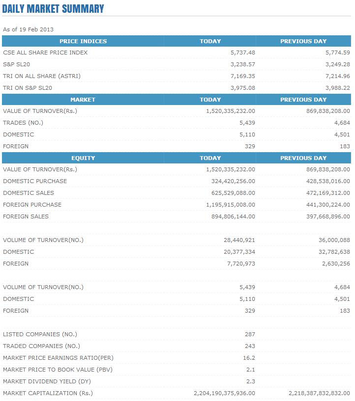 Trade Summary Market - 19/02/2013 Cse116