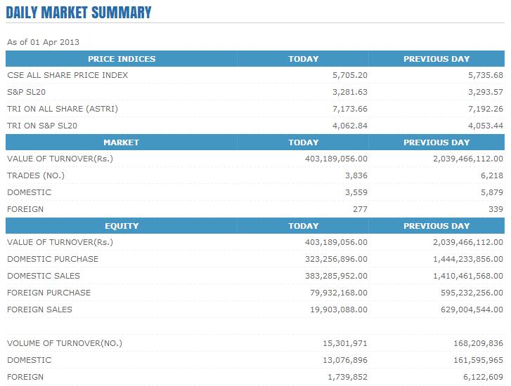 Trade Summary Market - 01/04/2013 Cse142