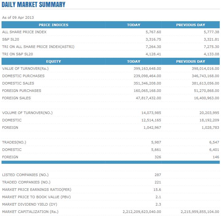 Trade Summary Market - 09/04/2013 Cse147
