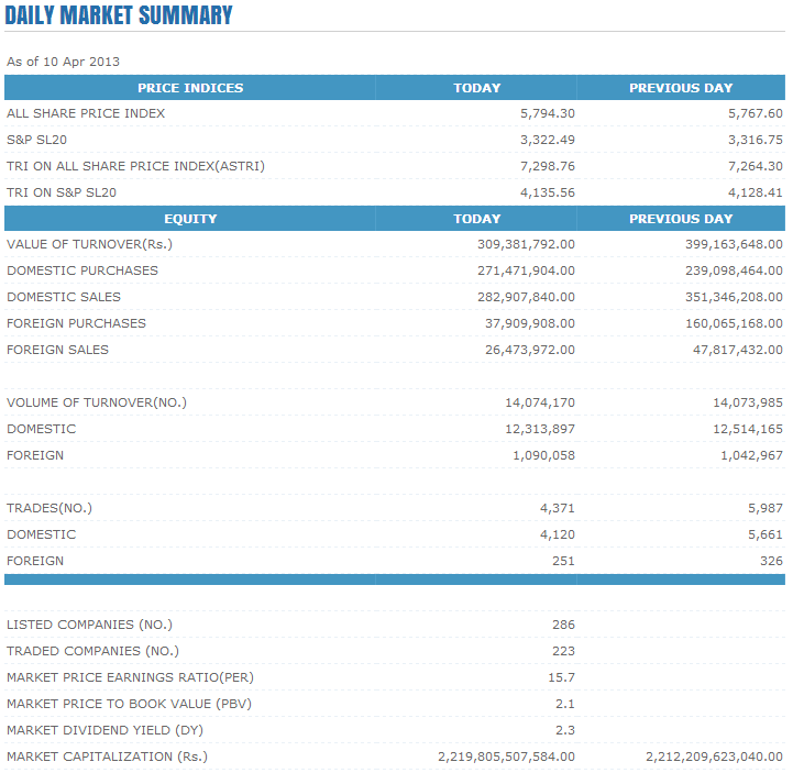 Trade Summary Market - 10/04/2013 Cse148